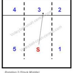 Volleyball 5 1 Offense Diagram Arduino Wiring Understanding And Implementing Rotations | Volleyball, Coaching ...