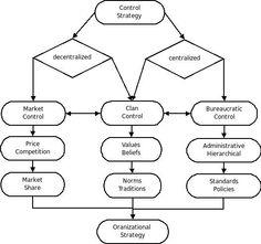 Diagram of Structural Functionalism. This diagram exhibits