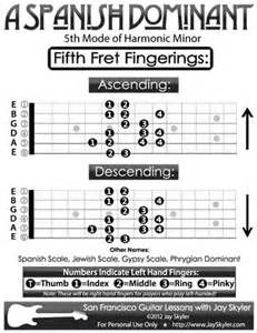 Neck-Diagram-E-Spanish-Minor-Guitar-Lessons-San-Francisco