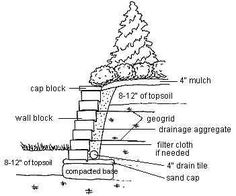 1000+ images about Building retaining walls on Pinterest