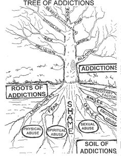 Narrative Therapy: The Tree of Life. Review what's
