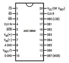 Seven Segment Display Interfacing with 8051
