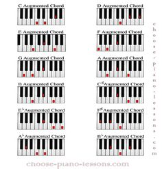 http://www.piano-keyboard-guide.com/images/88-key-piano