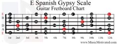 EZ Key Guitar Chord Charts are simple one-page color-coded