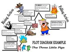 1000 ideas about Plot Diagram on Pinterest | Graphic