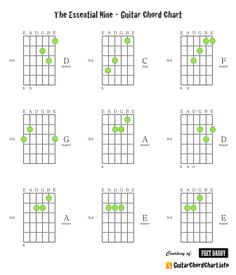 Guitar, Guitar chords and Guitar chord chart on Pinterest