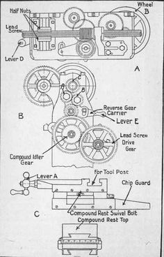 1000+ images about lathes and machines on Pinterest