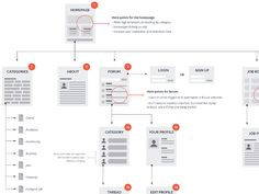 Sitemap  Beautiful, Highlights And Design