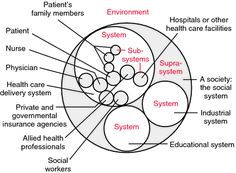 1000+ images about Systems Thinking on Pinterest
