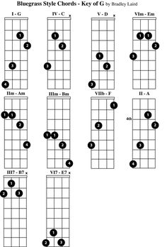 2 Finger Mandolin Chord Chart. The two finger mandolin