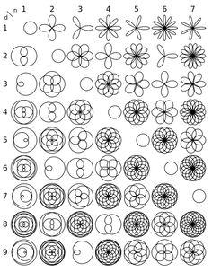1000+ images about polar coordinates on Pinterest