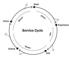 business process flowcharts, flowchart symbols, process