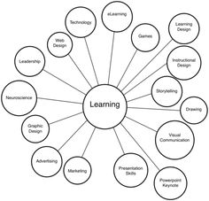 1000+ images about Learning/Teaching Metaphors on