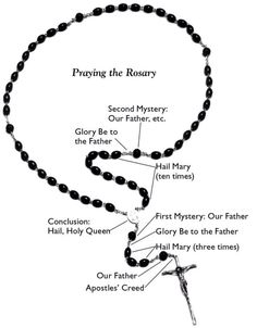 Rosary prayer, Rosaries and Roman catholic on Pinterest