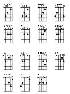 Guitar chord charts poster, has the seven basic guitar