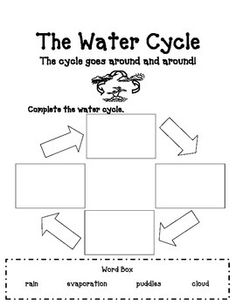 Water cycle, Wheels and Water on Pinterest