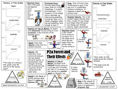 Physics, Assessment and Masters on Pinterest