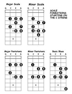 Ukulele fingering charts for each position of the seven