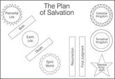 Printable Plan of Salvation cutouts that you can use for