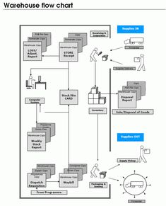 Cross-functional flowcharts are used to display the