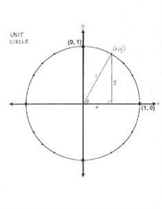 1000+ ideas about Blank Unit Circle on Pinterest
