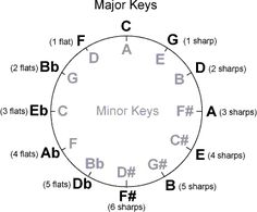 1000+ images about Guitar chord chart on Pinterest