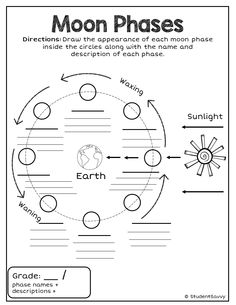 1000+ images about Lunar Cycle/Moon Phases on Pinterest