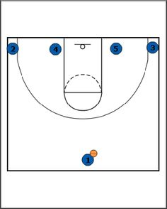 Simple Basketball Plays For 3rd And 4th Graders