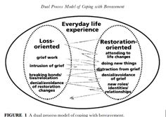 #Grief Theory 101: The Dual Process Model of Grief