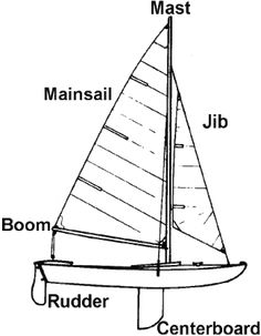 Aerodynamics Science Project diagram compares bilge keel
