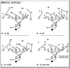 1000+ images about Offensive Football Systems/Plays on