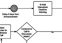 BPMN Templates to Quickly Model Business Processes