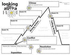 Using Storyboarding and de Bono's Six Thinking Hats The