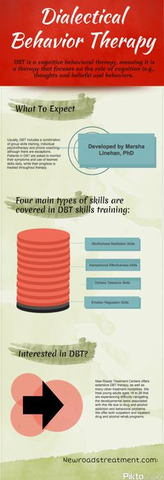 Images About Dialatical Behavioral Therapy Dbt On