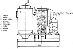 1000+ images about Biogas & Wood Gasification on Pinterest