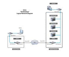 Vmware Environment Diagram, Vmware, Free Engine Image For