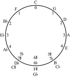 Circles, Charts and Music theory on Pinterest