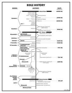 Timeline comparing 1 & 2 Chronicles with 1 Samuel through