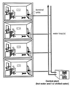 Four pipe system: the chilled water loop and the hot water