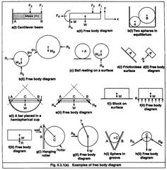 Shear Force and Bending Moment Diagrams: This is a good