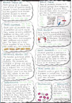 1000+ ideas about Multiple Intelligences Activities on