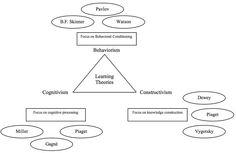 The Jerold Kemp instructional design method and model