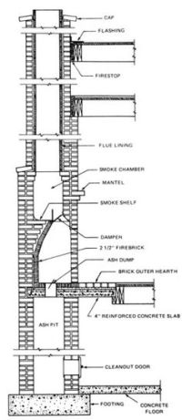 Fireplace Construction Details and Dimensions | fireplace ...