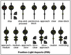 Color-position and color light signals used by the Norfolk