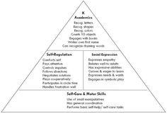 developmental checklist for kindergarten developmental