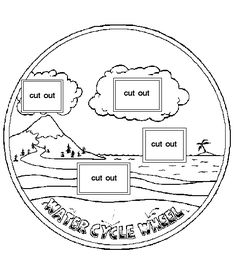 Great resource for a lesson about the water cycle