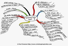 1000+ images about Teaching & Mind Mapping on Pinterest