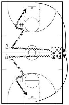 Full-Court Dribbling Moves Basketball Drill, Coach's