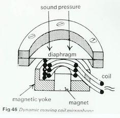 Ribbon/Electro-dynamic Microphone Diagram https://www