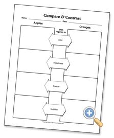 1000+ images about Compare & Contrast Writing on Pinterest